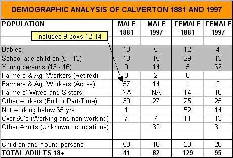 Calverton demographics